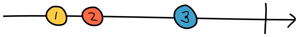 "A long arrow pointing to the right. On top of the arrow are, from left to right, three circles labeled ""1"", ""2"" and ""3"", respectively, followed by a vertical line."