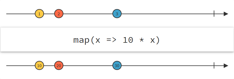 Example of `map`